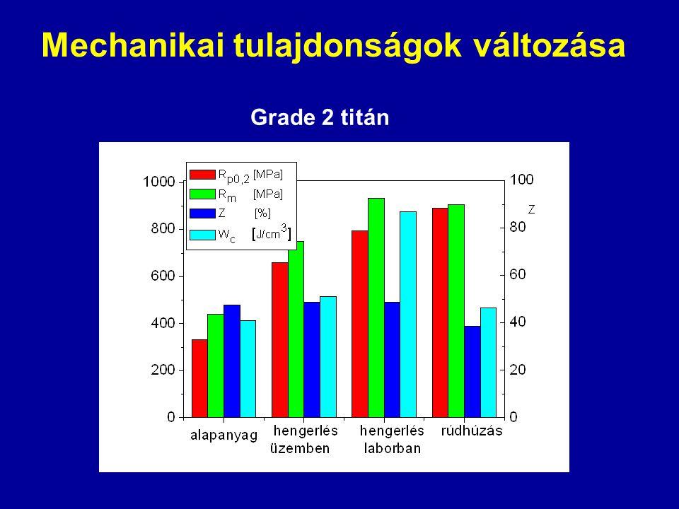 Mechanikai tulajdonságok változása Grade 2 titán