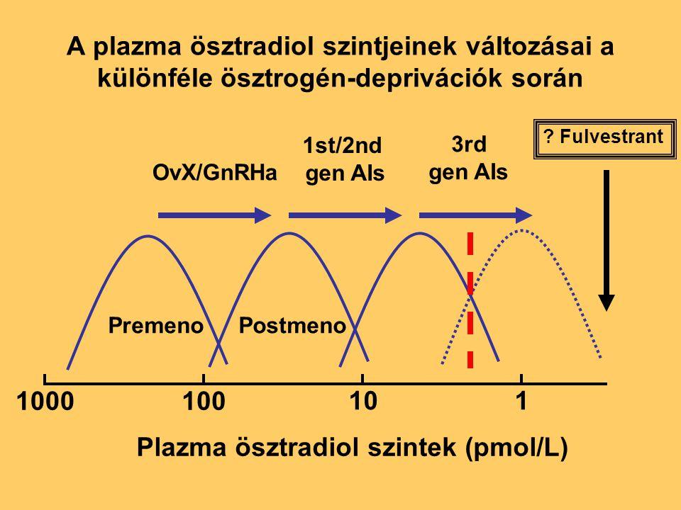 1000100 101 Plazma ösztradiol szintek (pmol/L) PremenoPostmeno 1st/2nd gen AIs 3rd gen AIs OvX/GnRHa ? Fulvestrant A plazma ösztradiol szintjeinek vál