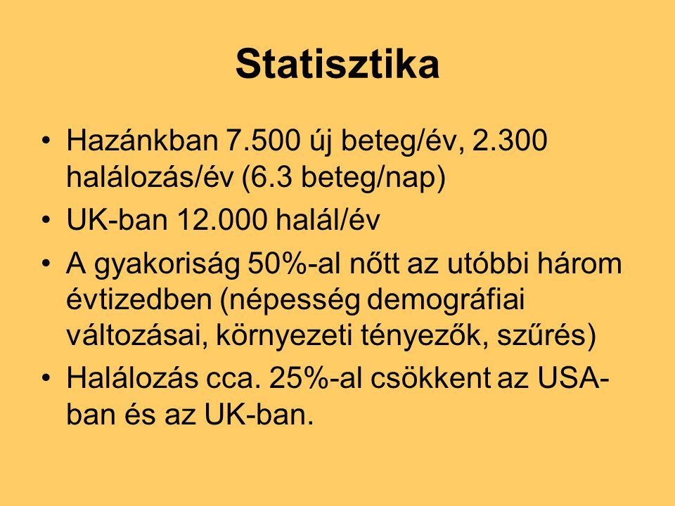 Statisztika •Hazánkban 7.500 új beteg/év, 2.300 halálozás/év (6.3 beteg/nap) •UK-ban 12.000 halál/év •A gyakoriság 50%-al nőtt az utóbbi három évtized
