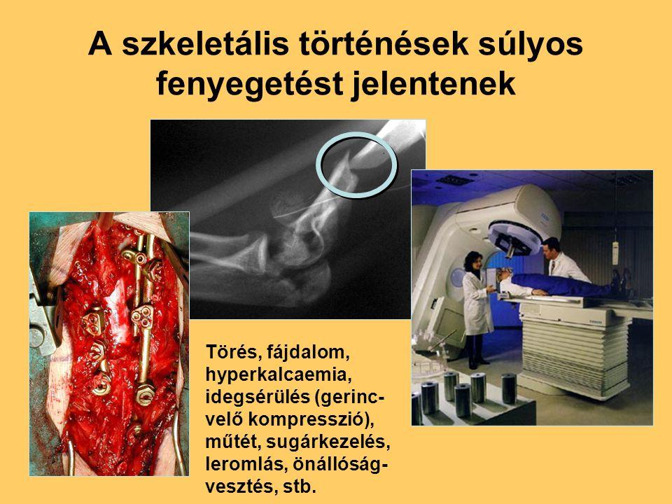 A szkeletális történések súlyos fenyegetést jelentenek Törés, fájdalom, hyperkalcaemia, idegsérülés (gerinc- velő kompresszió), műtét, sugárkezelés, l