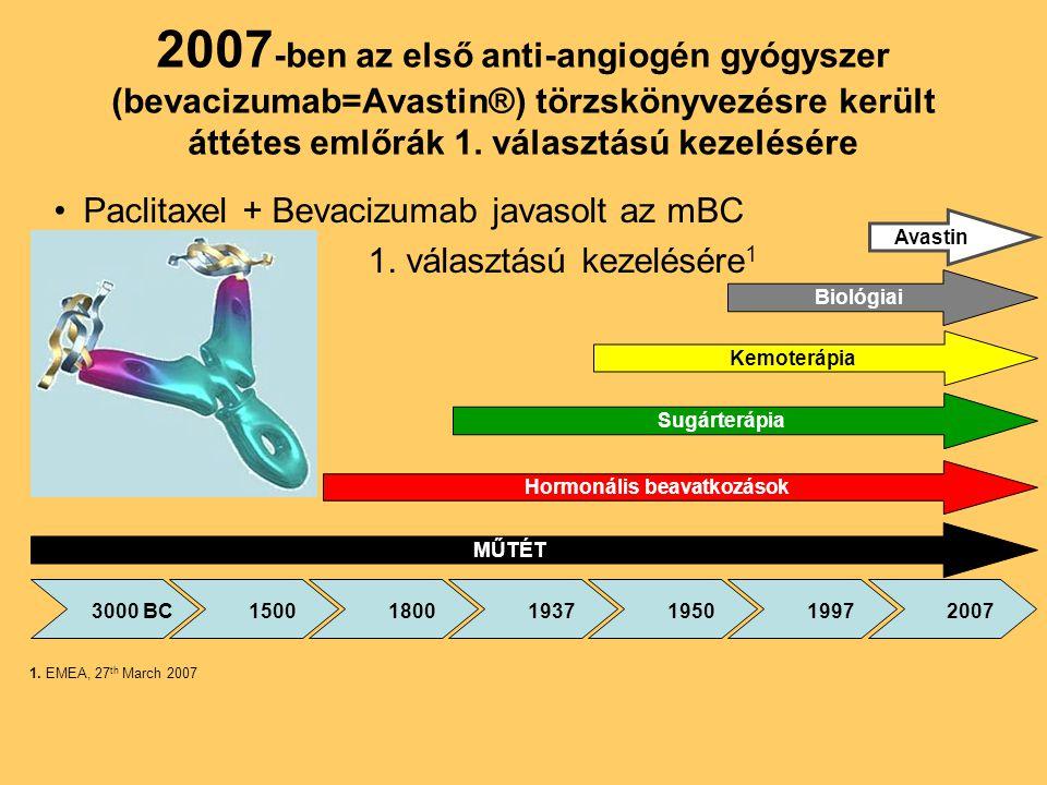 2007 -ben az első anti-angiogén gyógyszer (bevacizumab=Avastin®) törzskönyvezésre került áttétes emlőrák 1. választású kezelésére •Paclitaxel + Bevaci