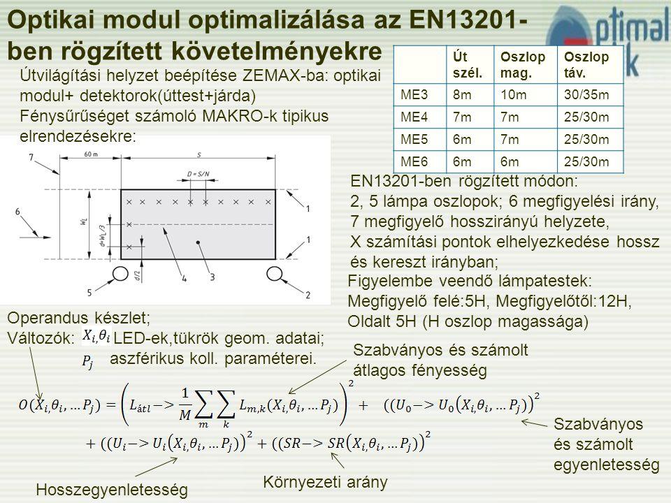 Optikai modul optimalizálása az EN13201- ben rögzített követelményekre Út szél.