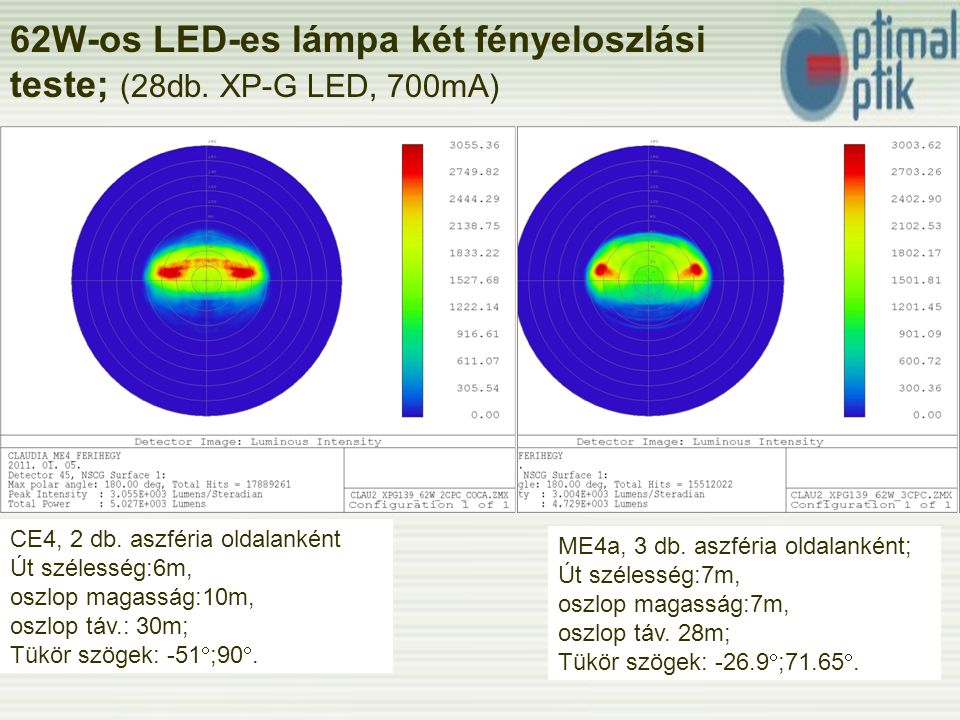 62W-os LED-es lámpa két fényeloszlási teste; (28db.
