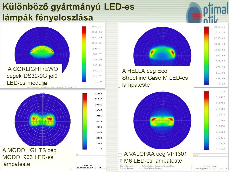 Különböző gyártmányú LED-es lámpák fényeloszlása A CORLIGHT/EWO cégek DS32-9G jelű LED-es modulja A HELLA cég Eco Streetline Case M LED-es lámpateste A MODOLIGHTS cég MODO_903 LED-es lámpateste A VALOPAA cég VP1301 M6 LED-es lámpateste
