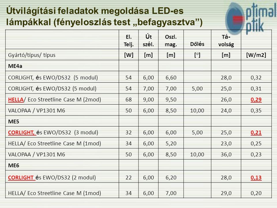Tervezési követelmények 1.Út menti oszlopra szerelt lámpatest (nem útközepes); 4.