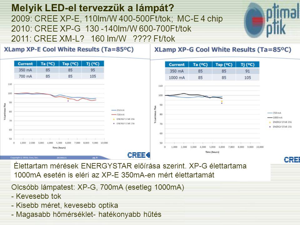 Melyik LED-el tervezzük a lámpát.