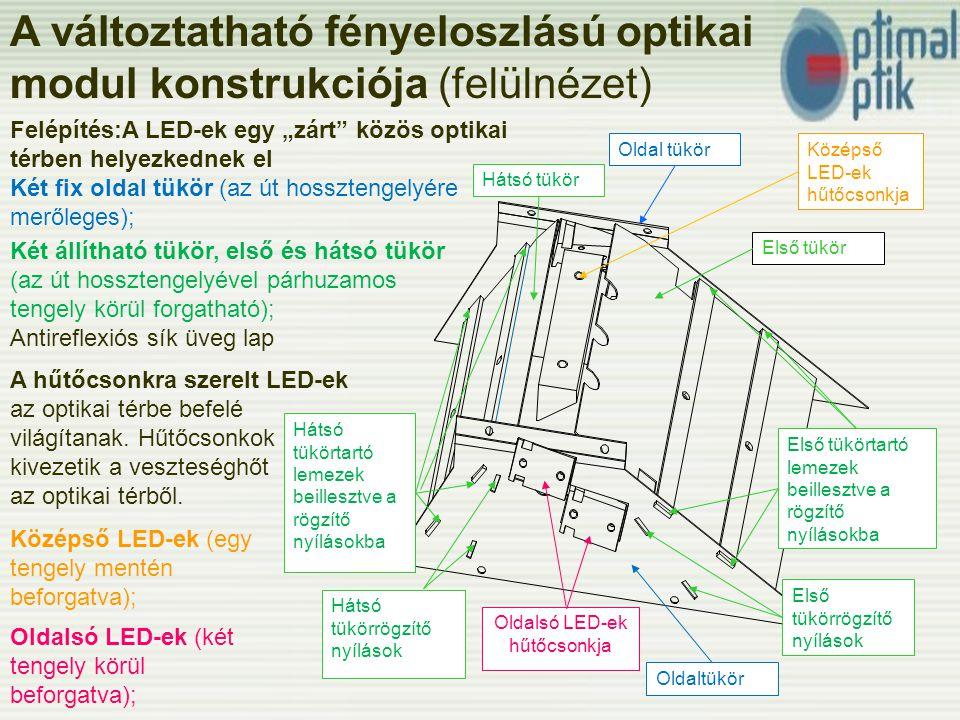 """Felépítés:A LED-ek egy """"zárt közös optikai térben helyezkednek el Két fix oldal tükör (az út hossztengelyére merőleges); A változtatható fényeloszlású optikai modul konstrukciója (felülnézet) Oldaltükör Első tükörrögzítő nyílások Hátsó tükör Első tükör Hátsó tükörtartó lemezek beillesztve a rögzítő nyílásokba Hátsó tükörrögzítő nyílások Oldalsó LED-ek hűtőcsonkja Középső LED-ek hűtőcsonkja Középső LED-ek (egy tengely mentén beforgatva); Első tükörtartó lemezek beillesztve a rögzítő nyílásokba A hűtőcsonkra szerelt LED-ek az optikai térbe befelé világítanak."""