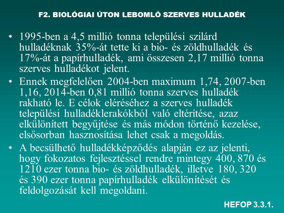 HEFOP 3.3.1. F2. BIOLÓGIAI ÚTON LEBOMLÓ SZERVES HULLADÉK •1995-ben a 4,5 millió tonna települési szilárd hulladéknak 35%-át tette ki a bio- és zöldhul