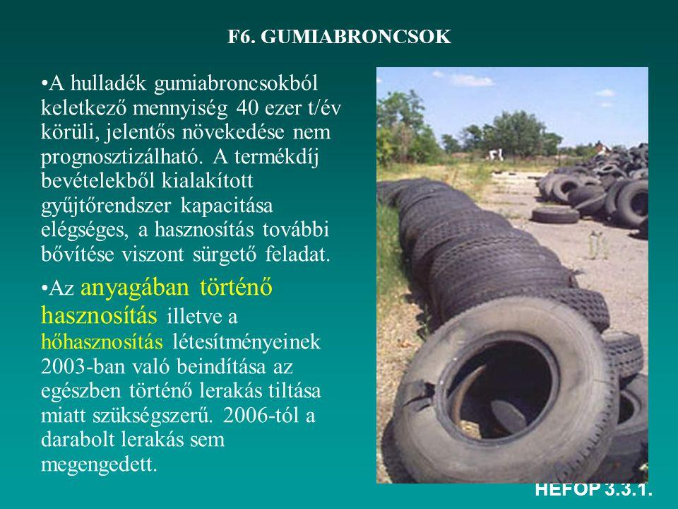HEFOP 3.3.1. F6. GUMIABRONCSOK •A hulladék gumiabroncsokból keletkező mennyiség 40 ezer t/év körüli, jelentős növekedése nem prognosztizálható. A term