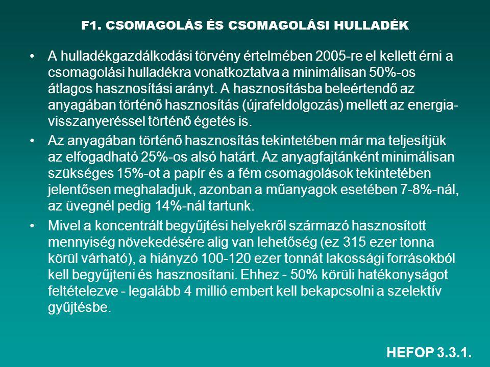 HEFOP 3.3.1. F1. CSOMAGOLÁS ÉS CSOMAGOLÁSI HULLADÉK •A hulladékgazdálkodási törvény értelmében 2005-re el kellett érni a csomagolási hulladékra vonatk