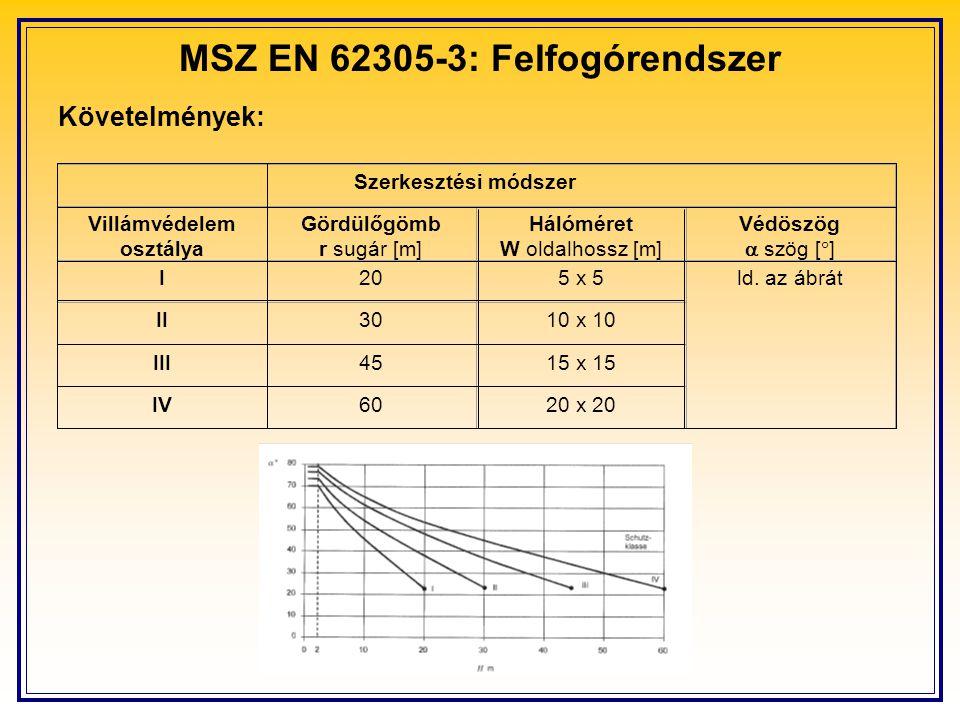 MSZ EN 62305-3: Felfogórendszer Követelmények: Szerkesztési módszer Villámvédelem osztálya Gördülőgömb r sugár [m] Hálóméret W oldalhossz [m] Védöszög