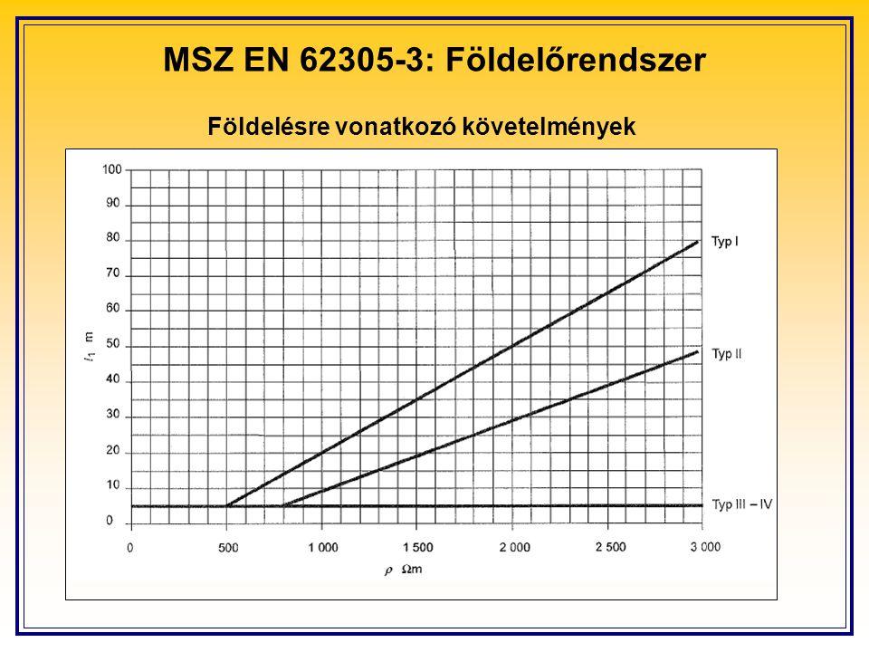 MSZ EN 62305-3: Földelőrendszer Földelésre vonatkozó követelmények