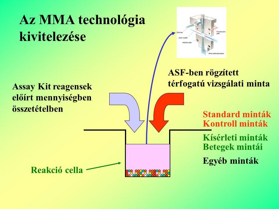 Assay Kit Reagensekből, gyöngyök keverékéből és egyéb komponensekből álló készlet, amely alkalmas bizonyos számú vizsgálati minta analízisére.