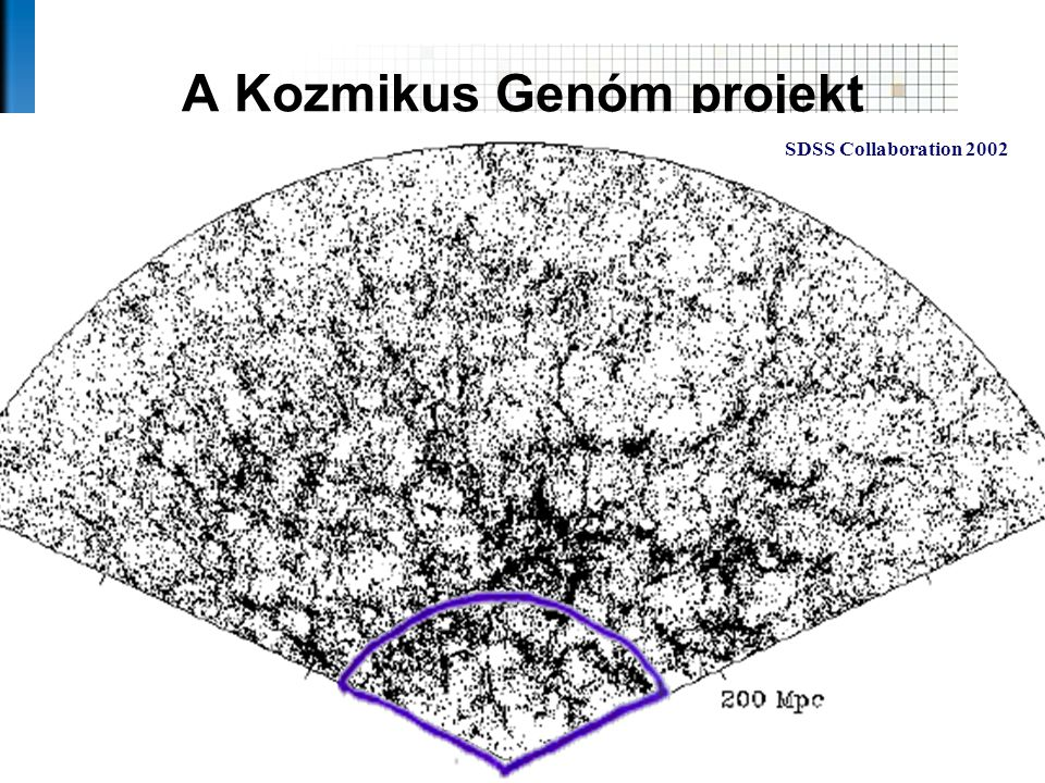 A Kozmikus Genóm projekt Az SDSS lesz az Univerzum minden eddiginél részletesebb térképe Gregory and Thompson 1978 deLapparent, Geller and Huchra 1986 daCosta etal 1995 SDSS Collaboration 2002