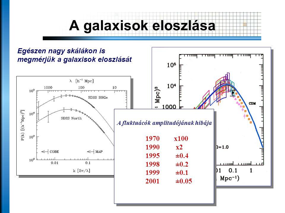 A galaxisok eloszlása Egészen nagy skálákon is megmérjük a galaxisok eloszlását A fluktuácók amplitudójának hibája 1970x100 1990 x2 1995 ±0.4 1998 ±0.2 1999 ±0.1 2001 ±0.05 A fluktuácók amplitudójának hibája 1970x100 1990 x2 1995 ±0.4 1998 ±0.2 1999 ±0.1 2001 ±0.05