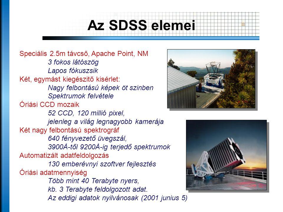 Speciális 2.5m távcső, Apache Point, NM 3 fokos látószög Lapos fókuszsik Két, egymást kiegészitő kisérlet: Nagy felbontású képek öt szinben Spektrumok felvétele Óriási CCD mozaik 52 CCD, 120 millió pixel, jelenleg a világ legnagyobb kamerája Két nagy felbontású spektrográf 640 fényvezető üvegszál, 3900Å-től 9200Å-ig terjedő spektrumok Automatizált adatfeldolgozás 130 emberévnyi szoftver fejlesztés Óriási adatmennyiség Több mint 40 Terabyte nyers, kb.