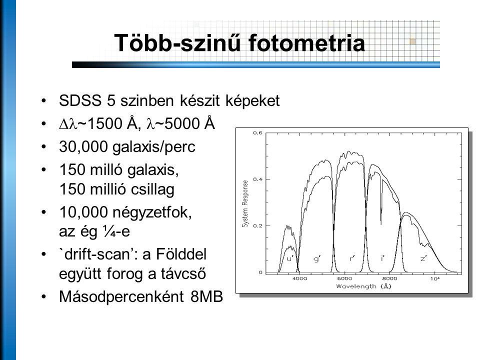 Több-szinű fotometria •SDSS 5 szinben készit képeket •  ~1500 Å,  ~5000 Å •30,000 galaxis/perc •150 milló galaxis, 150 millió csillag •10,000 négyz