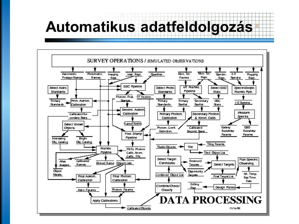 Automatikus adatfeldolgozás