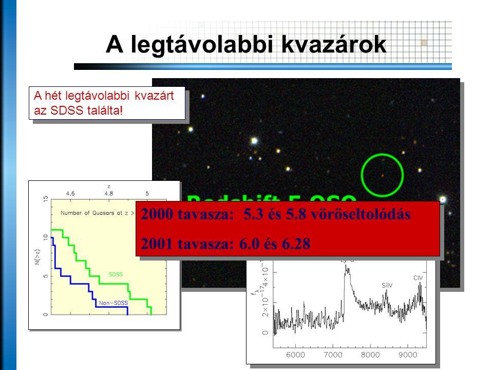 A legtávolabbi kvazárok A hét legtávolabbi kvazárt az SDSS találta! 2000 tavasza: 5.3 és 5.8 vöröseltolódás 2001 tavasza: 6.0 és 6.28 2000 tavasza: 5.
