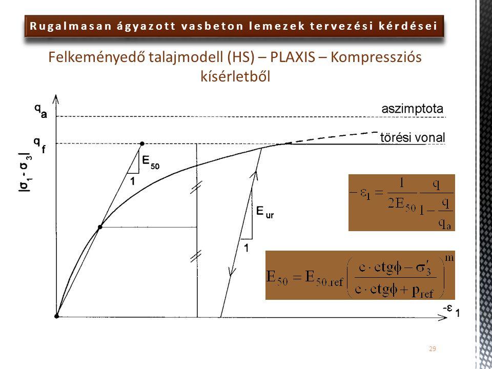 Rugalmasan ágyazott vasbeton lemezek tervezési kérdései Felkeményedő talajmodell (HS) – PLAXIS – Kompressziós kísérletből 29