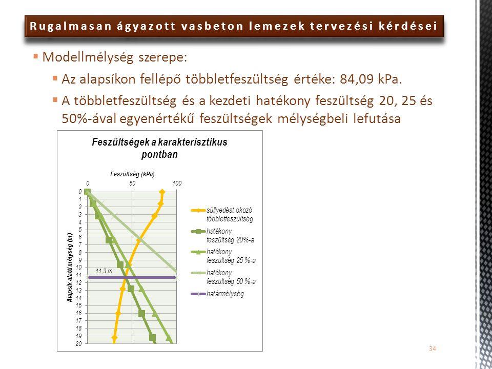 Rugalmasan ágyazott vasbeton lemezek tervezési kérdései  Modellmélység szerepe:  Az alapsíkon fellépő többletfeszültség értéke: 84,09 kPa.  A többl