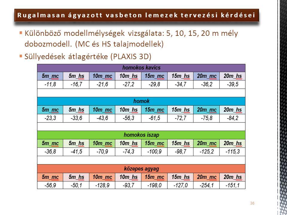 Rugalmasan ágyazott vasbeton lemezek tervezési kérdései  Különböző modellmélységek vizsgálata: 5, 10, 15, 20 m mély dobozmodell. (MC és HS talajmodel