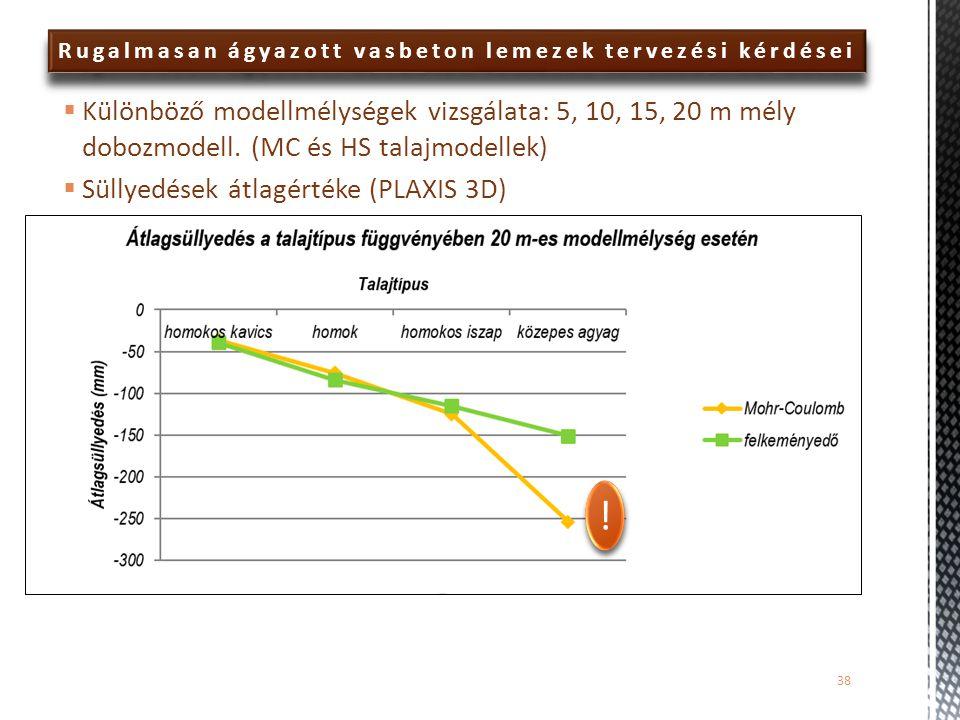 ! ! Rugalmasan ágyazott vasbeton lemezek tervezési kérdései  Különböző modellmélységek vizsgálata: 5, 10, 15, 20 m mély dobozmodell. (MC és HS talajm