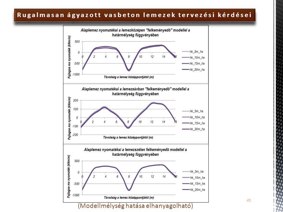 Rugalmasan ágyazott vasbeton lemezek tervezési kérdései (Modellmélység hatása elhanyagolható) 45