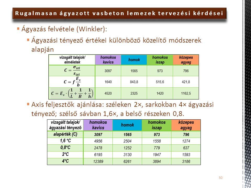  Ágyazás felvétele (Winkler):  Ágyazási tényező értékei különböző közelítő módszerek alapján  Axis feljesztők ajánlása: széleken 2×, sarkokban 4× á