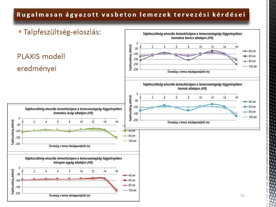  Talpfeszültség-eloszlás: PLAXIS modell eredményei Rugalmasan ágyazott vasbeton lemezek tervezési kérdései 55