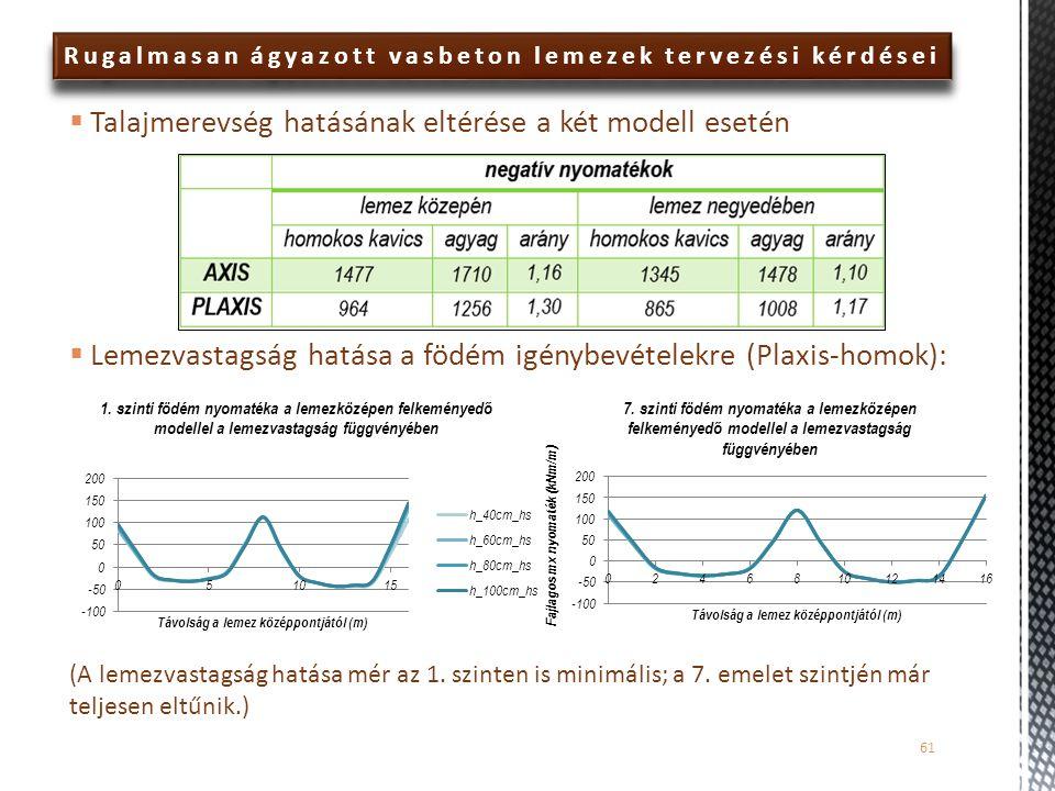 Talajmerevség hatásának eltérése a két modell esetén  Lemezvastagság hatása a födém igénybevételekre (Plaxis-homok): (A lemezvastagság hatása mér a
