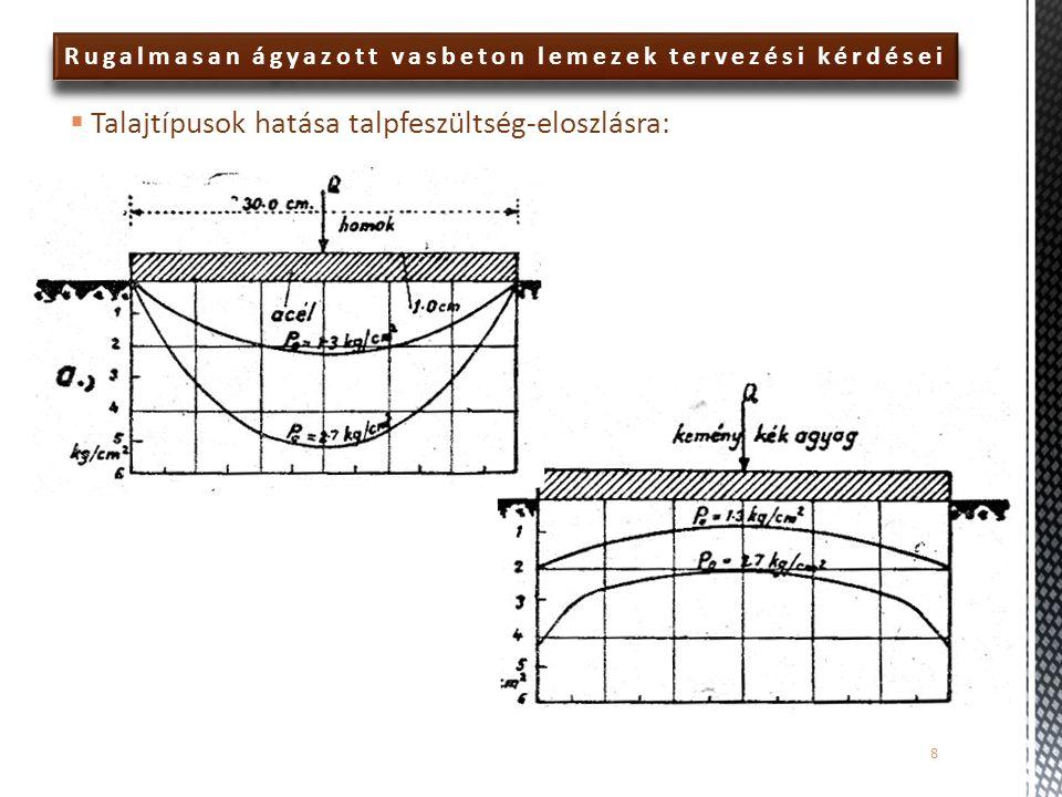 Rugalmasan ágyazott vasbeton lemezek tervezési kérdései  Talajtípusok hatása talpfeszültség-eloszlásra: 8