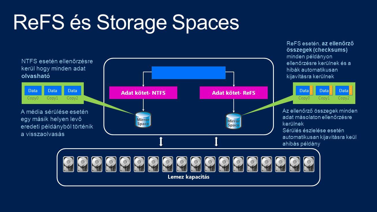 Adat kötet- NTFSAdat kötet- ReFS Lemez kapacitás Data Copy0 Data Copy1 Data Copy2 A média sérülése esetén egy másik helyen levő eredeti példányból tör