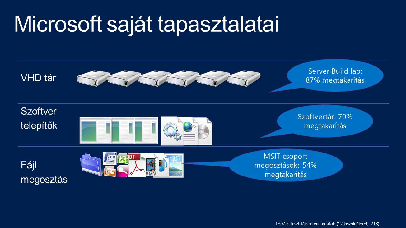 Forrás: Teszt fájlszerver adatok (12 kiszolgálóról, 7TB) VHD tár Szoftver telepítők Fájl megosztás