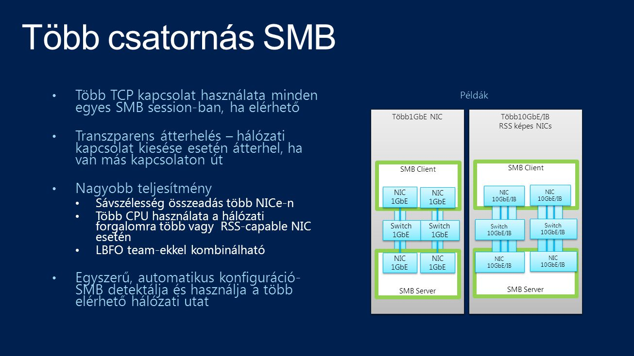 • Több TCP kapcsolat használata minden egyes SMB session-ban, ha elérhető • Transzparens átterhelés – hálózati kapcsolat kiesése esetén átterhel, ha van más kapcsolaton út • Nagyobb teljesítmény • Sávszélesség összeadás több NICe-n • Több CPU használata a hálózati forgalomra több vagy RSS-capable NIC esetén • LBFO team-ekkel kombinálható • Egyszerű, automatikus konfiguráció- SMB detektálja és használja a több elérhető hálózati utat Több10GbE/IB RSS képes NICs Több1GbE NIC SMB Server SMB Client Switch 1GbE Switch 1GbE SMB Server SMB Client NIC 1GbE NIC 1GbE NIC 1GbE NIC 1GbE Switch 1GbE Switch 1GbE NIC 1GbE NIC 1GbE NIC 1GbE NIC 1GbE Switch 10GbE/IB Switch 10GbE/IB NIC 10GbE/IB NIC 10GbE/IB NIC 10GbE/IB NIC 10GbE/IB Switch 10GbE/IB Switch 10GbE/IB NIC 10GbE/IB NIC 10GbE/IB NIC 10GbE/IB NIC 10GbE/IB Példák