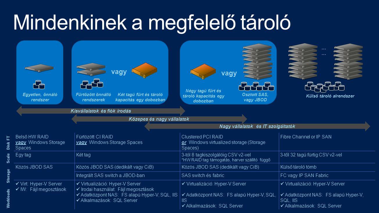 Fürtözött önnálló rendszerek Két tagú fürt és tároló kapacitás egy dobozban vagy Osztott SAS, vagy JBOD Külső tároló alrendszer Egyetlen, önnáló rendszer Kisvállalatok és fiók irodás Közepes és nagy vállalatok Nagy vállalatok és IT szolgáltatók … Négy tagú fürt és tároló kapacitás egy dobozban vagy Disk FT Scale Storage Workloads Belső HW RAID vagy Windows Storage Spaces Fürtözött CI RAID vagy Windows Storage Spaces Clustered PCI RAID or Windows virtualized storage (Storage Spaces) Fibre Channel or IP SAN Egy tagKét tag3-tól 8 tagkiszolgálóig CSV v2-vel *HW RAID tag támogatás, harver szállító függő 3-től 32 tagú fürtig CSV v2-vel Közös JBOD SAS Közös JBOD SAS (dedikált vagy CiB) Külső tároló tömb Integrált SAS switch a JBOD-banSAS switch és fabricFC vagy IP SAN Fabric  Virt: Hyper-V Server  IW: Fájl megosztások  Virtualizáció: Hyper-V Server  Irodai használat: Fájl megosztások  Adatközpont NAS: FS alapú Hyper-V, SQL, IIS  Alkalmazások: SQL Server  Virtualizáció: Hyper-V Server  Adatközpont NAS: FS alapú Hyper-V, SQL, IIS  Alkalmazások: SQL Server  Virtualizáció: Hyper-V Server  Adatközpont NAS: FS alapú Hyper-V, SQL, IIS  Alkalmazások: SQL Server