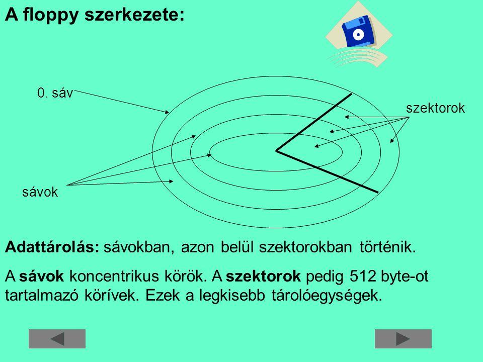 A floppy szerkezete: szektorok 0. sáv sávok Adattárolás: sávokban, azon belül szektorokban történik. A sávok koncentrikus körök. A szektorok pedig 512