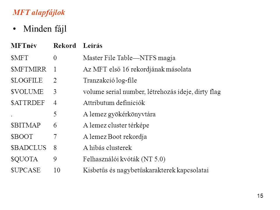 15 MFTnévRekordLeírás $MFT0Master File Table—NTFS magja $MFTMIRR1Az MFT első 16 rekordjának másolata $LOGFILE2Tranzakció log-file $VOLUME3volume seria