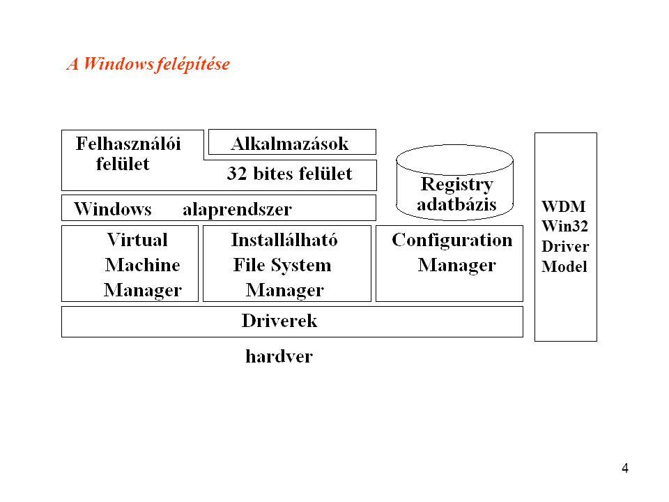 4 WDM Win32 Driver Model A Windows felépítése