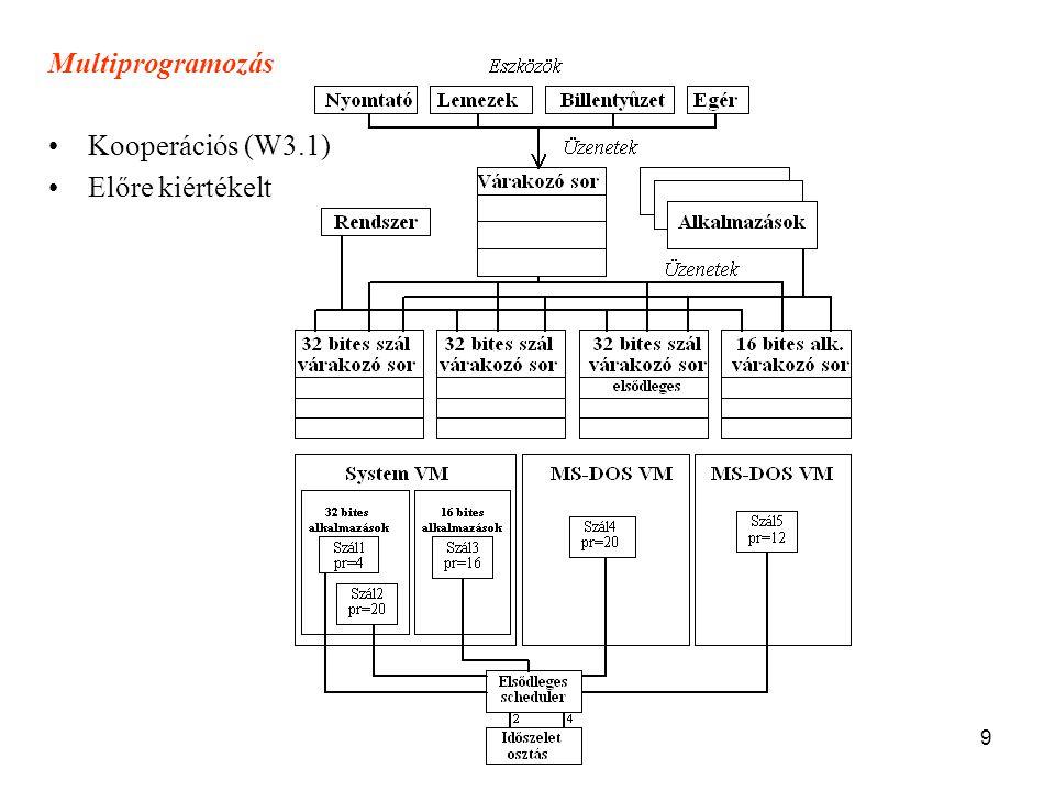 9 Multiprogramozás •Kooperációs (W3.1) •Előre kiértékelt