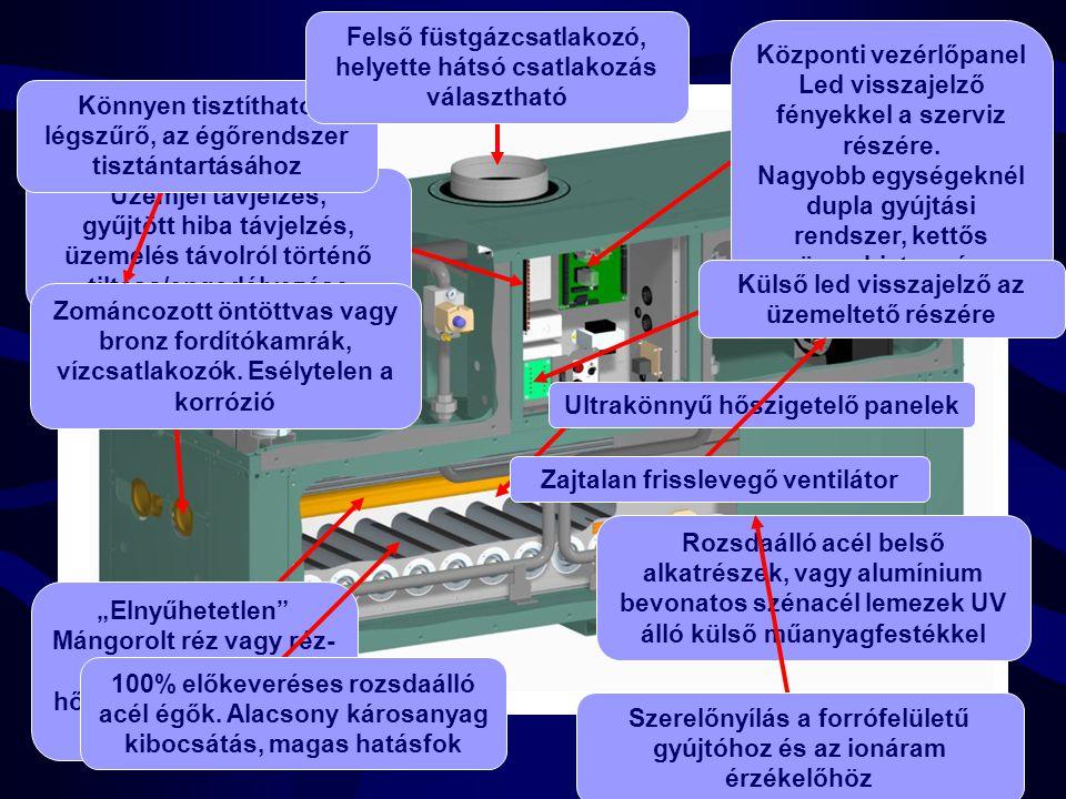 4 Rozsdaálló acél belső alkatrészek, vagy alumínium bevonatos szénacél lemezek UV álló külső műanyagfestékkel Üzemjel távjelzés, gyűjtött hiba távjelzés, üzemelés távolról történő tiltása/engedélyezése Zománcozott öntöttvas vagy bronz fordítókamrák, vízcsatlakozók.