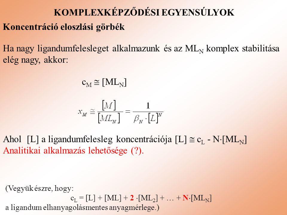 KOMPLEXKÉPZŐDÉSI EGYENSÚLYOK Koncentráció eloszlási görbék Ha nagy ligandumfelesleget alkalmazunk és az ML N komplex stabilitása elég nagy, akkor: c M