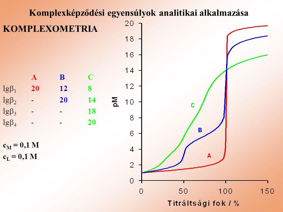 Komplexképződési egyensúlyok analitikai alkalmazása ABC lg  1 20128 lg  2 -2014 lg  3 --18 lg  4 -- 20 c M = 0,1 M c L = 0,1 M KOMPLEXOMETRIA