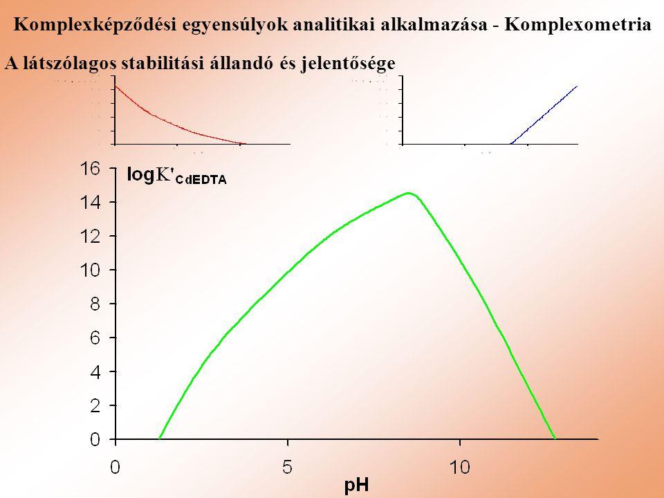 Komplexképződési egyensúlyok analitikai alkalmazása - Komplexometria A látszólagos stabilitási állandó és jelentősége