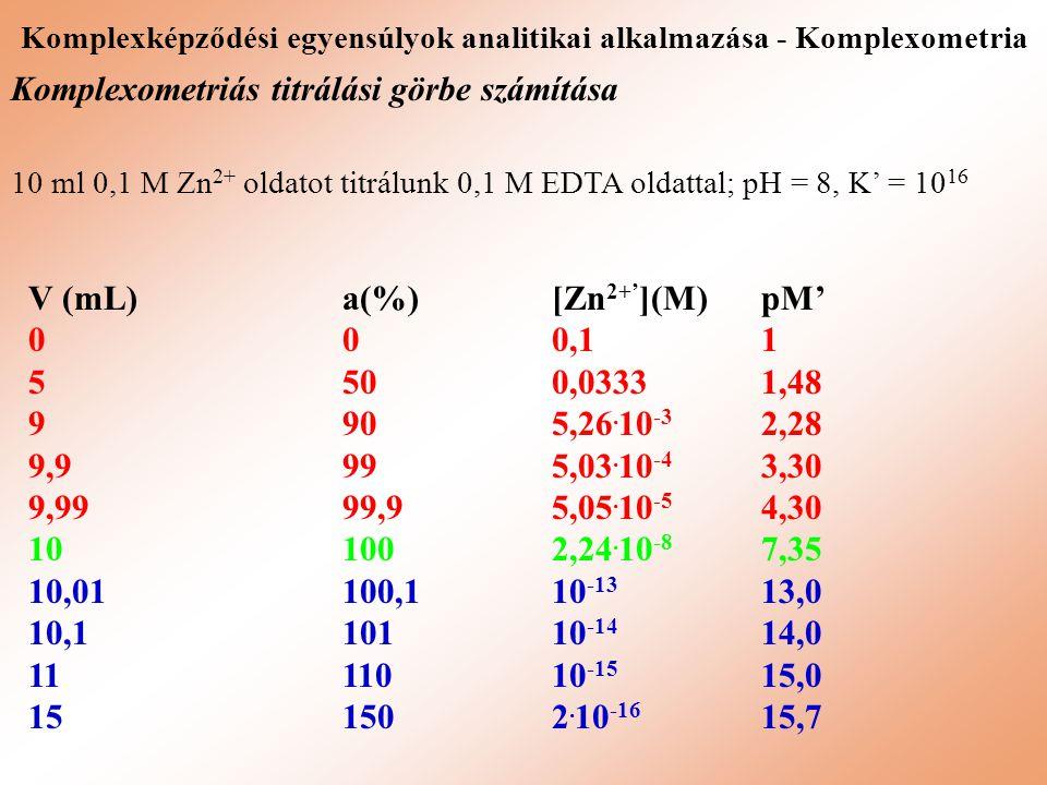 Komplexképződési egyensúlyok analitikai alkalmazása - Komplexometria Komplexometriás titrálási görbe számítása 10 ml 0,1 M Zn 2+ oldatot titrálunk 0,1