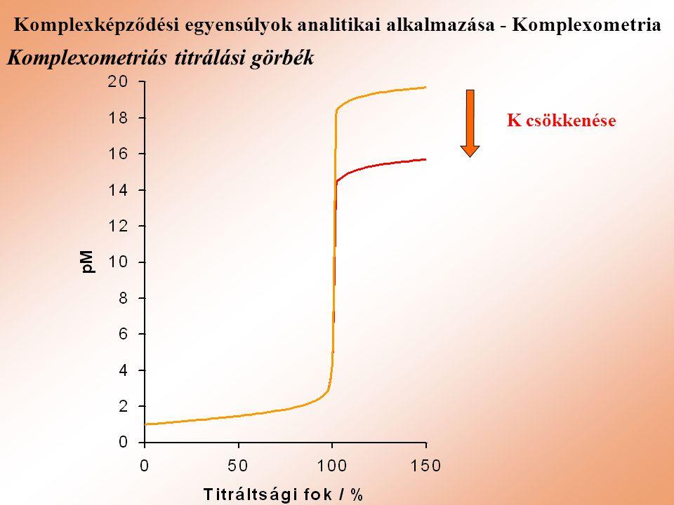 Komplexképződési egyensúlyok analitikai alkalmazása - Komplexometria K csökkenése Komplexometriás titrálási görbék