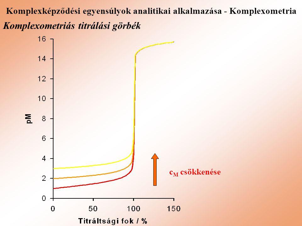 Komplexképződési egyensúlyok analitikai alkalmazása - Komplexometria Komplexometriás titrálási görbék c M csökkenése