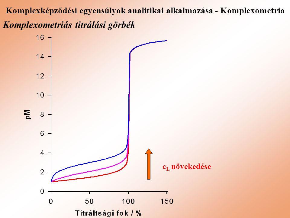 Komplexképződési egyensúlyok analitikai alkalmazása - Komplexometria Komplexometriás titrálási görbék c L növekedése