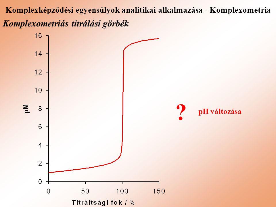 Komplexképződési egyensúlyok analitikai alkalmazása - Komplexometria Komplexometriás titrálási görbék pH változása ?