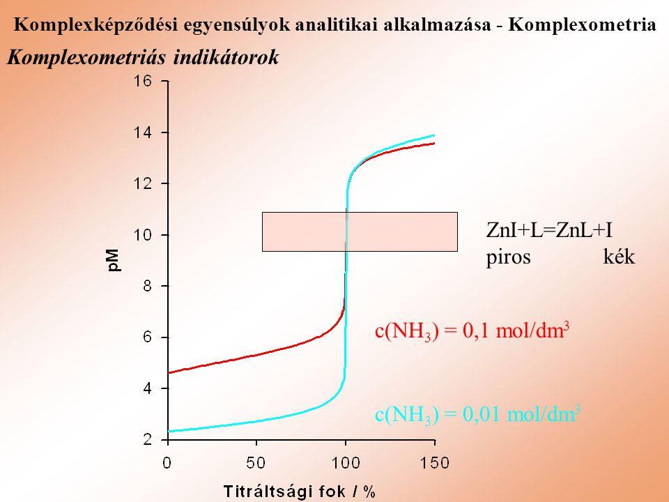 Komplexképződési egyensúlyok analitikai alkalmazása - Komplexometria Komplexometriás indikátorok ZnI+L=ZnL+I piros kék c(NH 3 ) = 0,1 mol/dm 3 c(NH 3